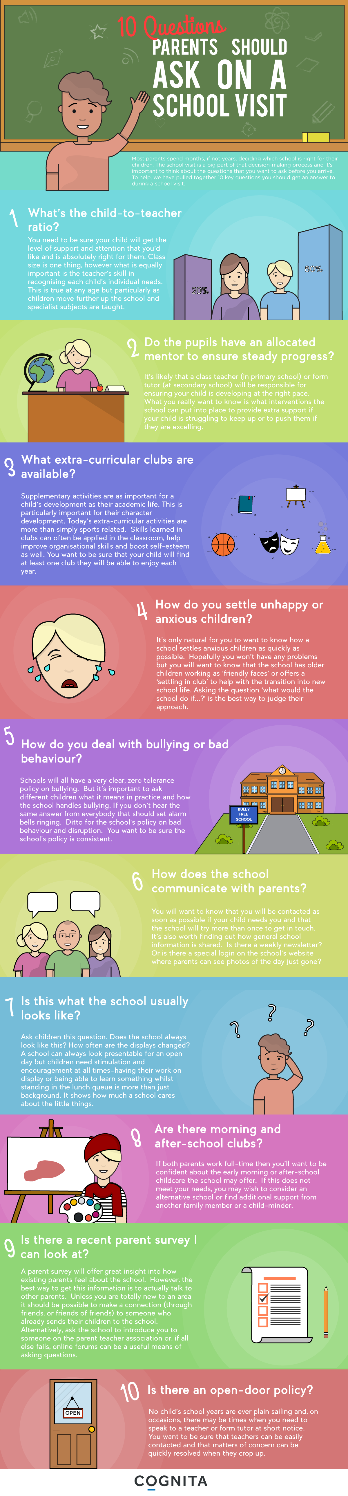 Top Questions to ask on A School Visit